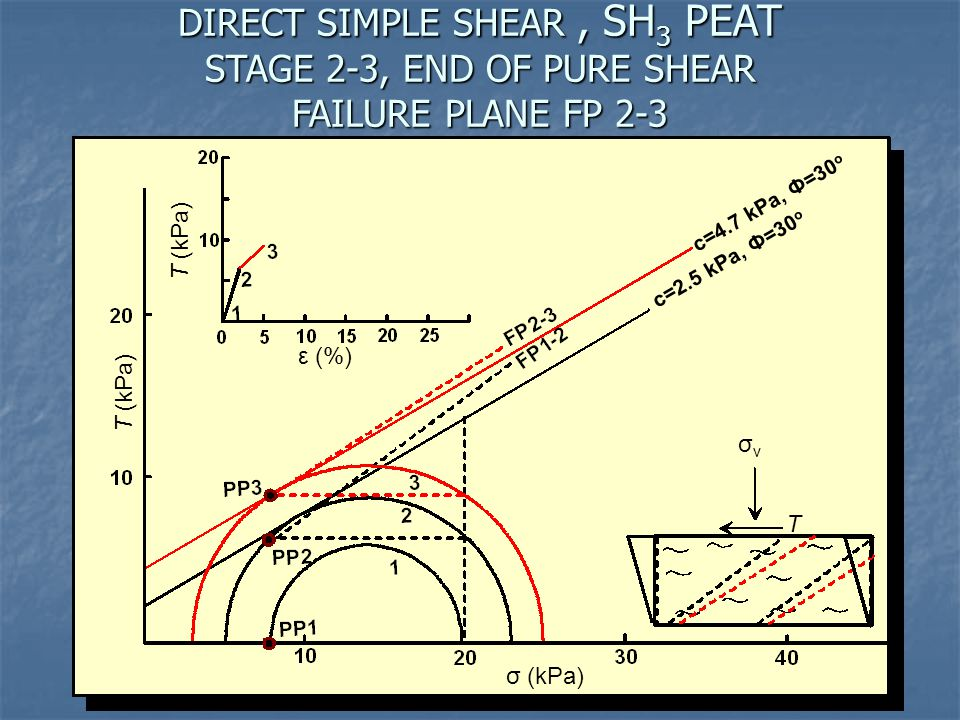 DIRECT SIMPLE SHEAR, SH 3 PEAT STAGE 2-3, END OF PURE SHEAR FAILURE PLANE FP 2-3 Τ (kPa) σ (kPa) σvσv Τ Τ (kPa) ε (%) c=2.5 kPa, Ф=30 o c=4.7 kPa, Ф=3