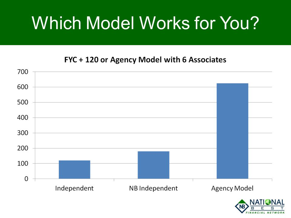 Which Model Works for You?