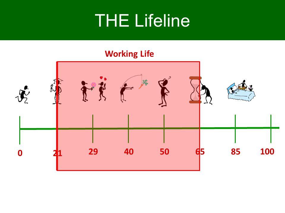 65 0 100 5029 40 85 THE Lifeline 21 Working Life