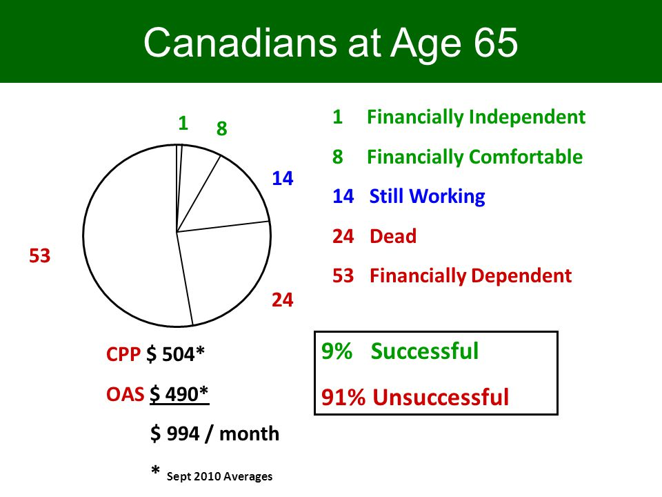 Canadians at Age 65 1 8 14 24 53 CPP $ 504* OAS $ 490* $ 994 / month * Sept 2010 Averages 9% Successful 91% Unsuccessful 1 Financially Independent 8 F