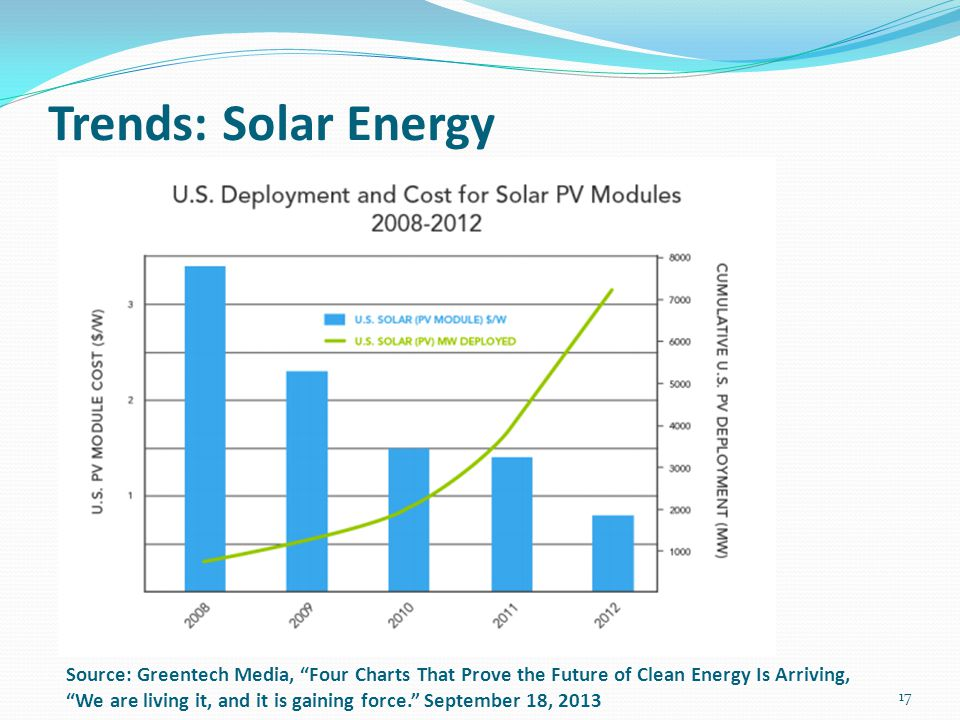"Trends: Solar Energy 17 Source: Greentech Media, ""Four Charts That Prove the Future of Clean Energy Is Arriving, ""We are living it, and it is gaining"