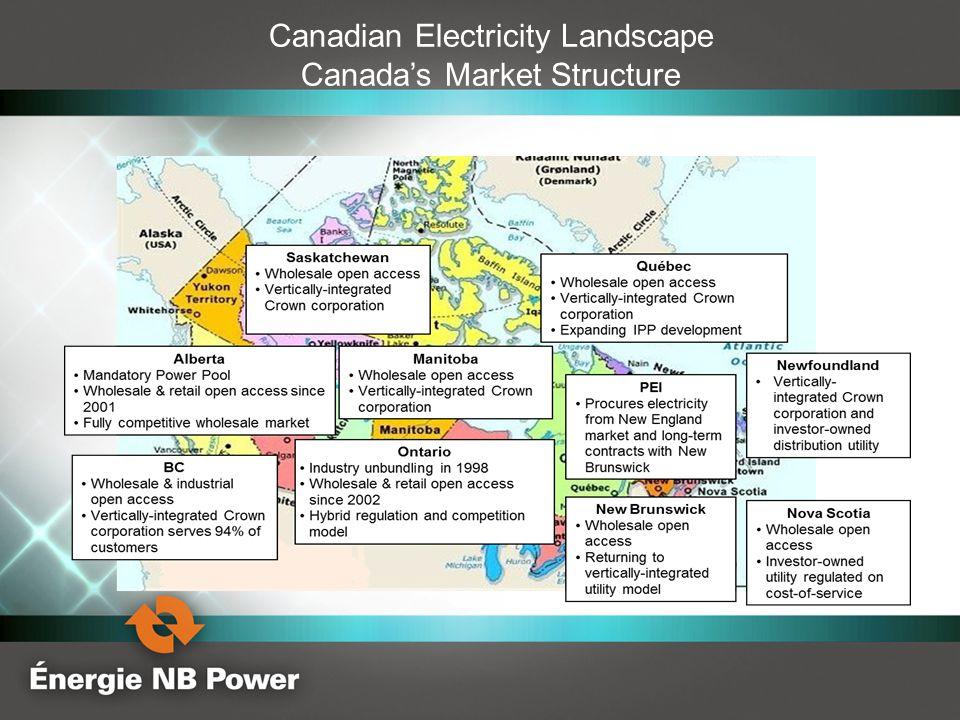 Canadian Electricity Landscape Canada's Market Structure