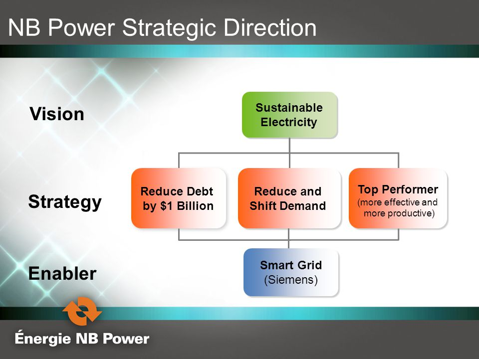 Reduce and Shift Demand NB Power Strategic Direction Vision Strategy Enabler Sustainable Electricity Sustainable Electricity Smart Grid (Siemens) Smar