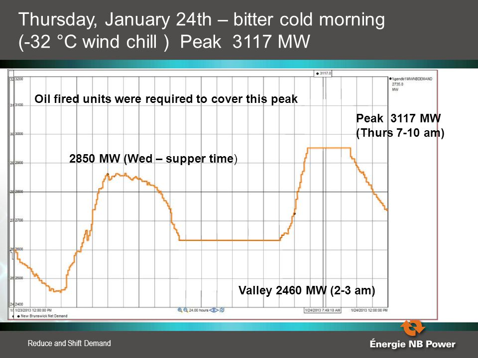 Reduce and Shift Demand Peak 3117 MW (Thurs 7-10 am) Valley 2460 MW (2-3 am) 2850 MW (Wed – supper time) Thursday, January 24th – bitter cold morning