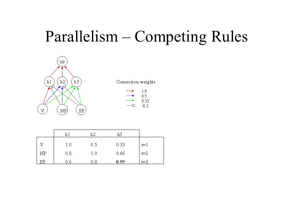 Parallelism – Competing Rules