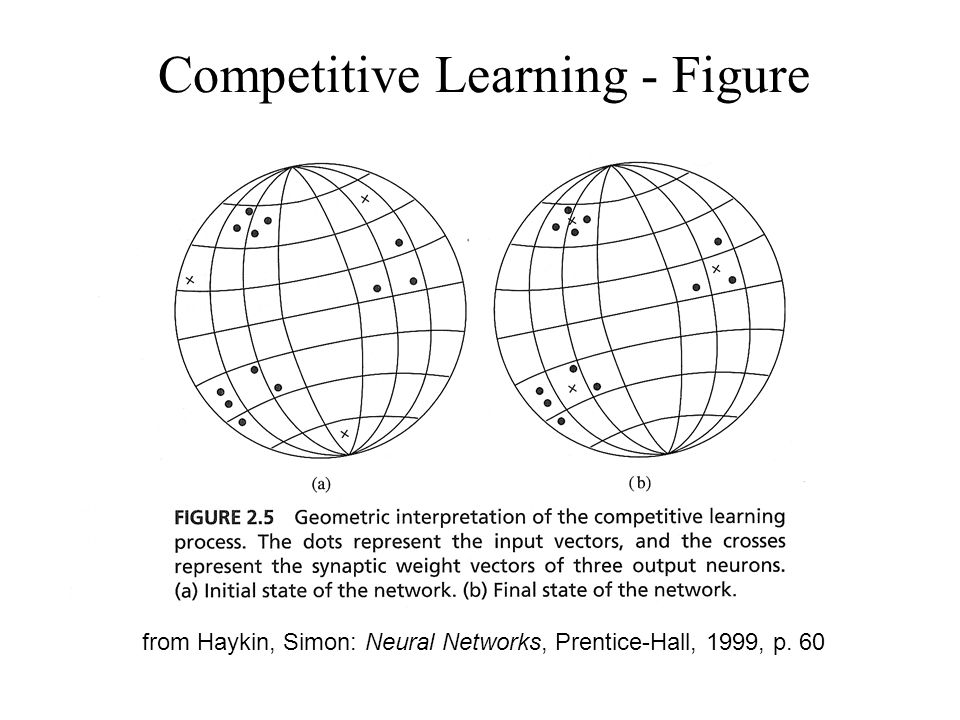from Haykin, Simon: Neural Networks, Prentice-Hall, 1999, p. 60 Competitive Learning - Figure