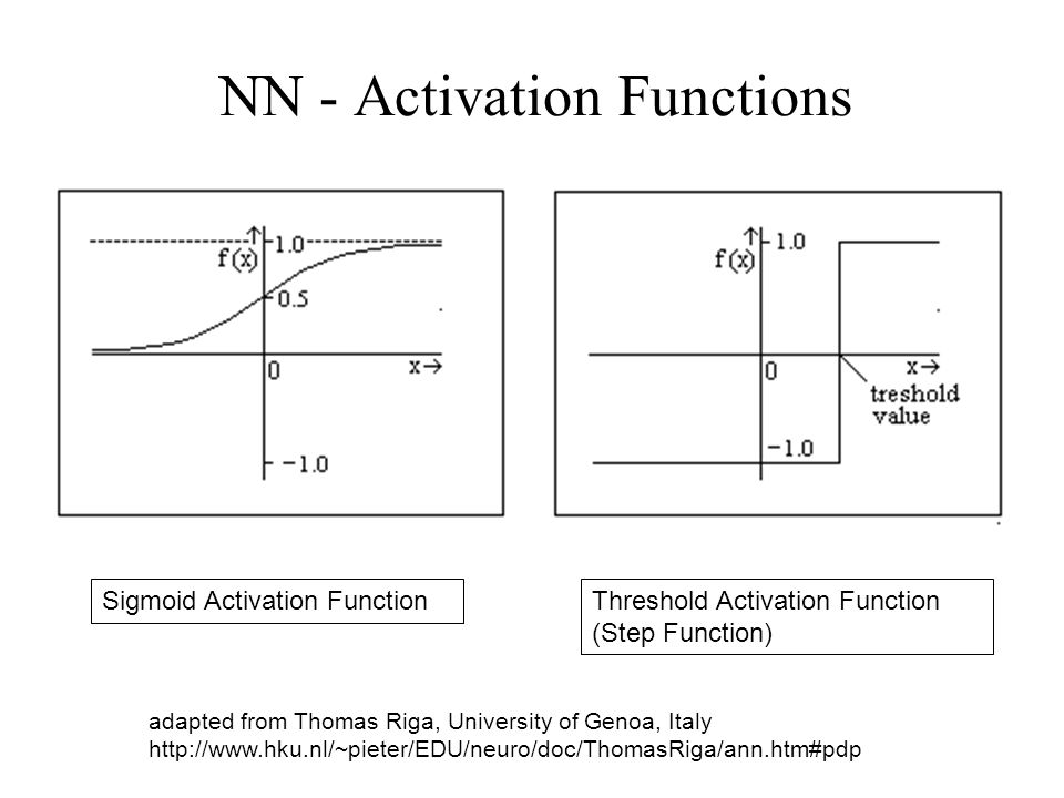 NN - Activation Functions Sigmoid Activation FunctionThreshold Activation Function (Step Function) adapted from Thomas Riga, University of Genoa, Italy http://www.hku.nl/~pieter/EDU/neuro/doc/ThomasRiga/ann.htm#pdp