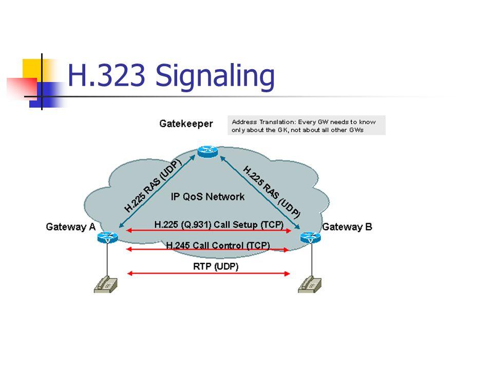 H.323 Signaling