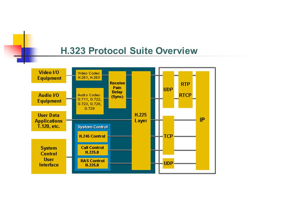 H.323 Protocol Suite Overview