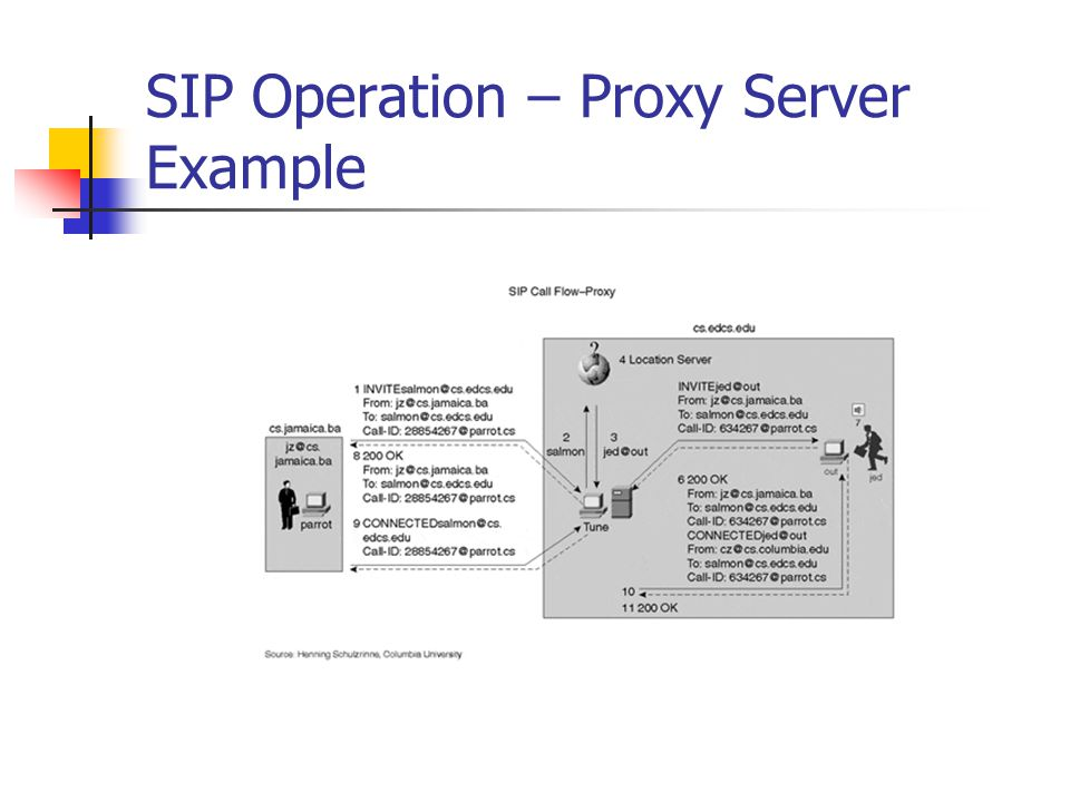 SIP Operation – Proxy Server Example