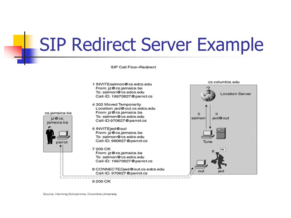 SIP Redirect Server Example