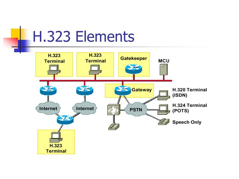 H.323 Elements