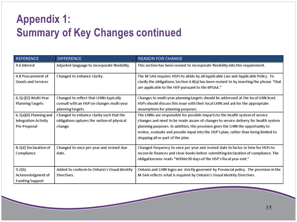 Appendix 1: Summary of Key Changes continued 35