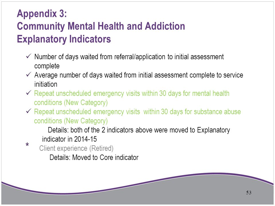 Appendix 3: Community Mental Health and Addiction Explanatory Indicators Number of days waited from referral/application to initial assessment complet