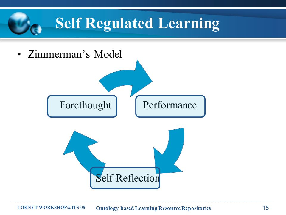 LORNET WORKSHOP@ITS 08 Ontology-based Learning Resource Repositories15 Self Regulated Learning Zimmerman's Model Performance Self- Reflection Forethought
