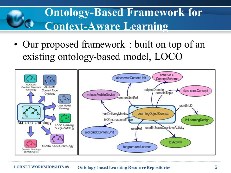 LORNET WORKSHOP@ITS 08 Ontology-based Learning Resource Repositories5 Ontology-Based Framework for Context-Aware Learning Our proposed framework : built on top of an existing ontology-based model, LOCO