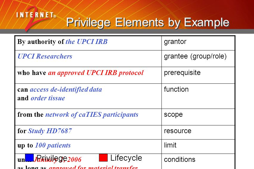 Privilege Elements by Example By authority of the UPCI IRB grantor UPCI Researchers grantee (group/role) who have an approved UPCI IRB protocol prerequisite can access de-identified data and order tissue function from the network of caTIES participants scope for Study HD7687 resource up to 100 patients limit until January 1, 2006 as long as approved for material transfer … conditions Privilege Lifecycle