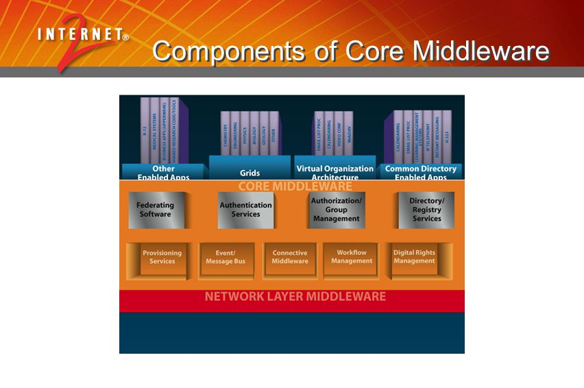 Components of Core Middleware