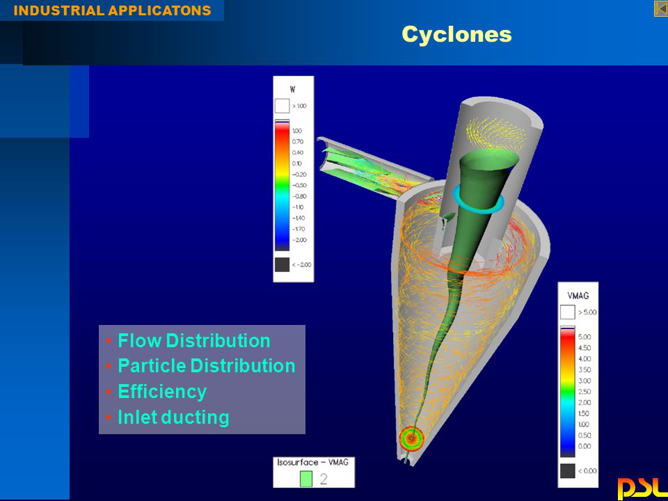 Cyclones INDUSTRIAL APPLICATONS Flow Distribution Particle Distribution Efficiency Inlet ducting