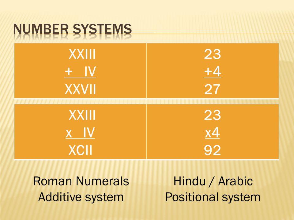 XXIII + IV XXVII 23 +4 27 XXIII x IV XCII 23 x4 92 Roman Numerals Additive system Hindu / Arabic Positional system