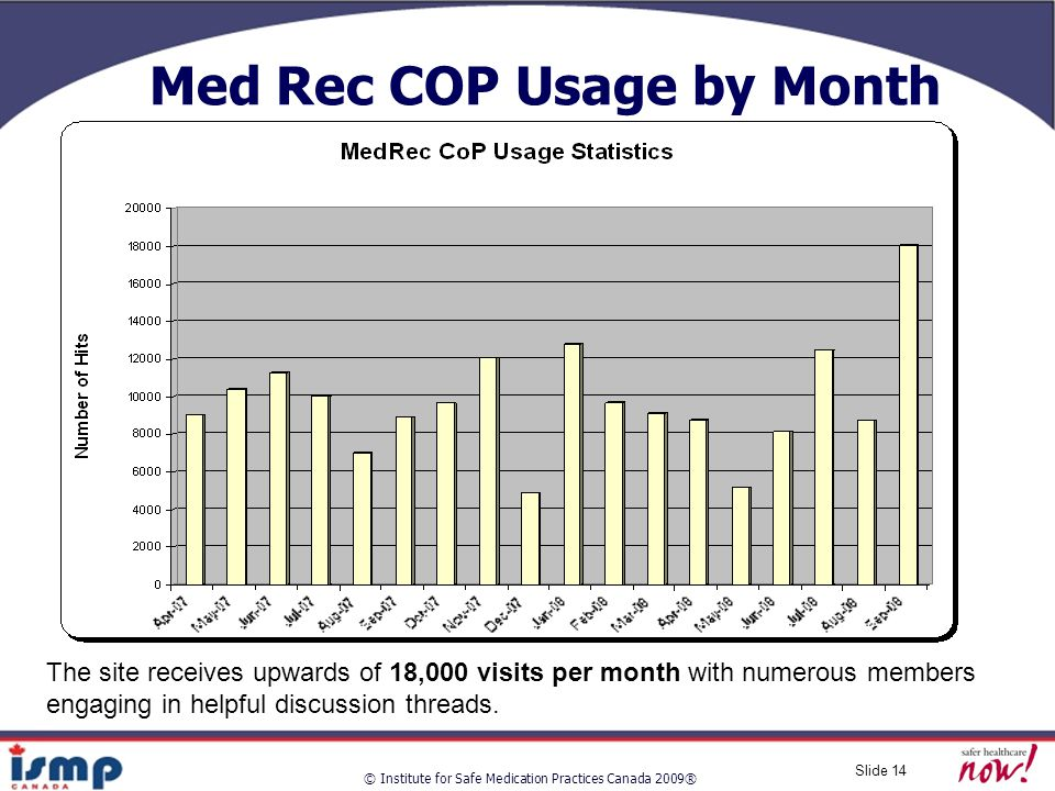 © Institute for Safe Medication Practices Canada 2009® Slide 14 Med Rec COP Usage by Month The site receives upwards of 18,000 visits per month with numerous members engaging in helpful discussion threads.