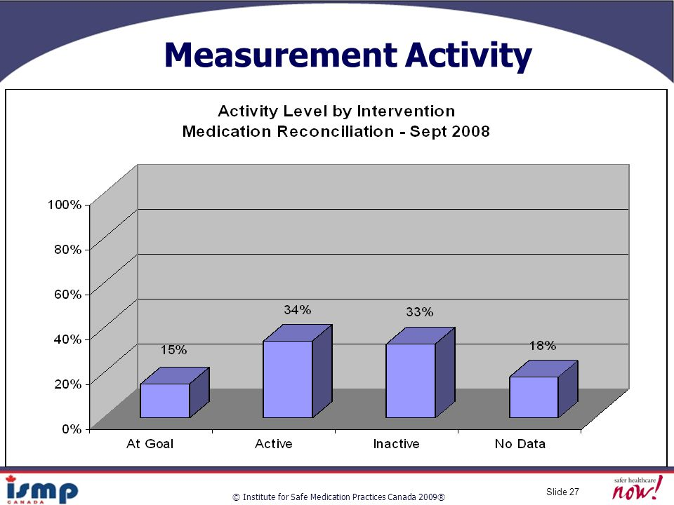 © Institute for Safe Medication Practices Canada 2009® Slide 27 Measurement Activity