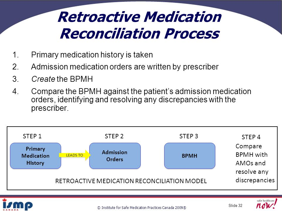 © Institute for Safe Medication Practices Canada 2009® Slide 32 Retroactive Medication Reconciliation Process 1.Primary medication history is taken 2.Admission medication orders are written by prescriber 3.Create the BPMH 4.Compare the BPMH against the patient's admission medication orders, identifying and resolving any discrepancies with the prescriber.