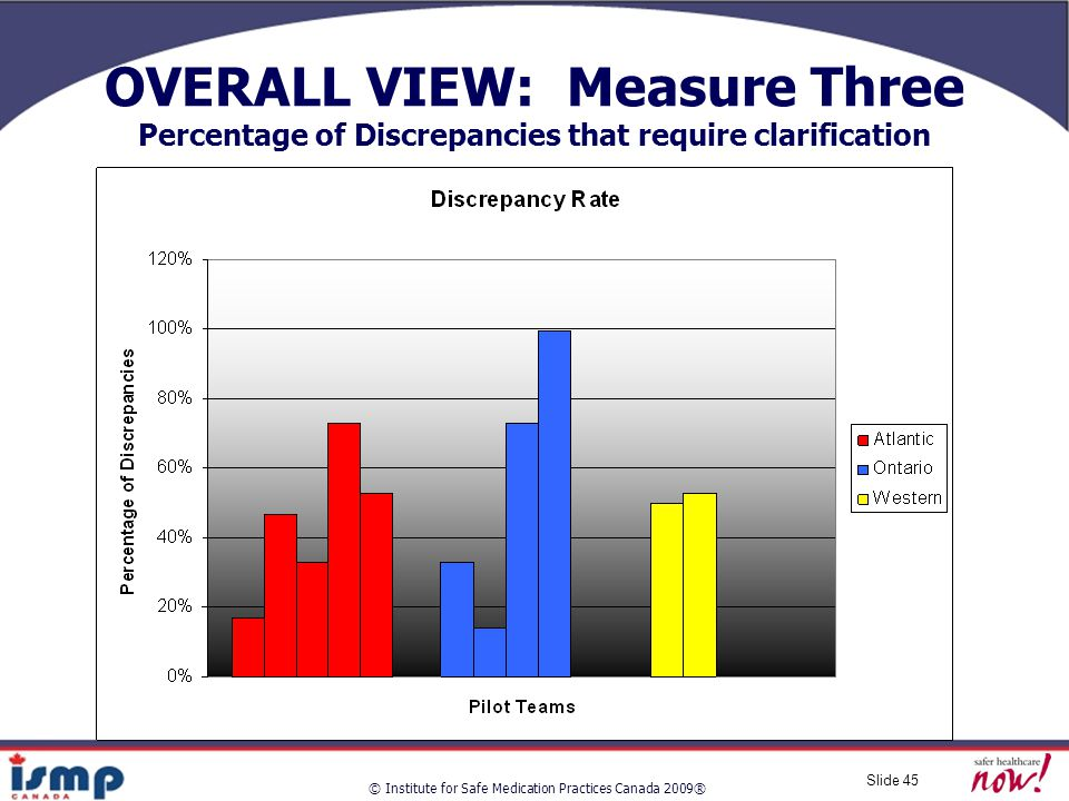 © Institute for Safe Medication Practices Canada 2009® Slide 45 OVERALL VIEW: Measure Three Percentage of Discrepancies that require clarification