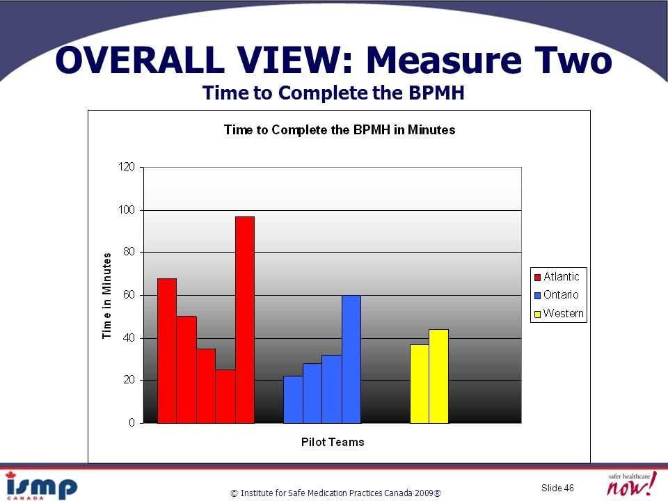 © Institute for Safe Medication Practices Canada 2009® Slide 46 OVERALL VIEW: Measure Two Time to Complete the BPMH
