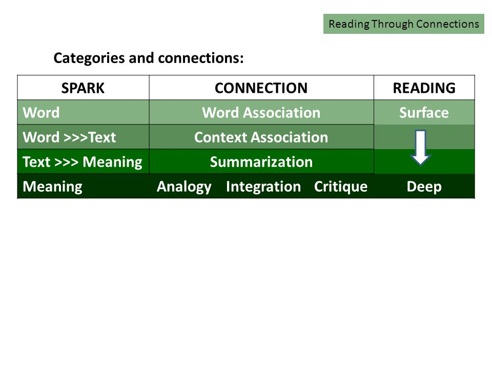 Categories and connections: SPARKCONNECTIONREADING WordWord AssociationSurface Word >>>TextContext Association Text >>> MeaningSummarization MeaningAnalogyIntegrationCritiqueDeep