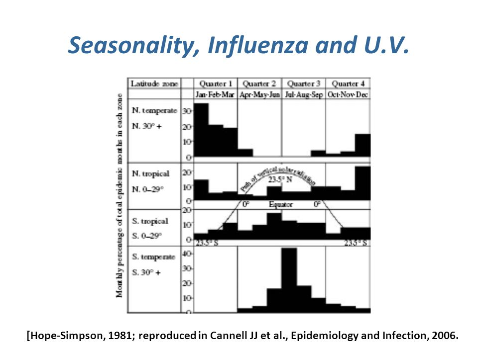 Seasonality, Influenza and U.V.