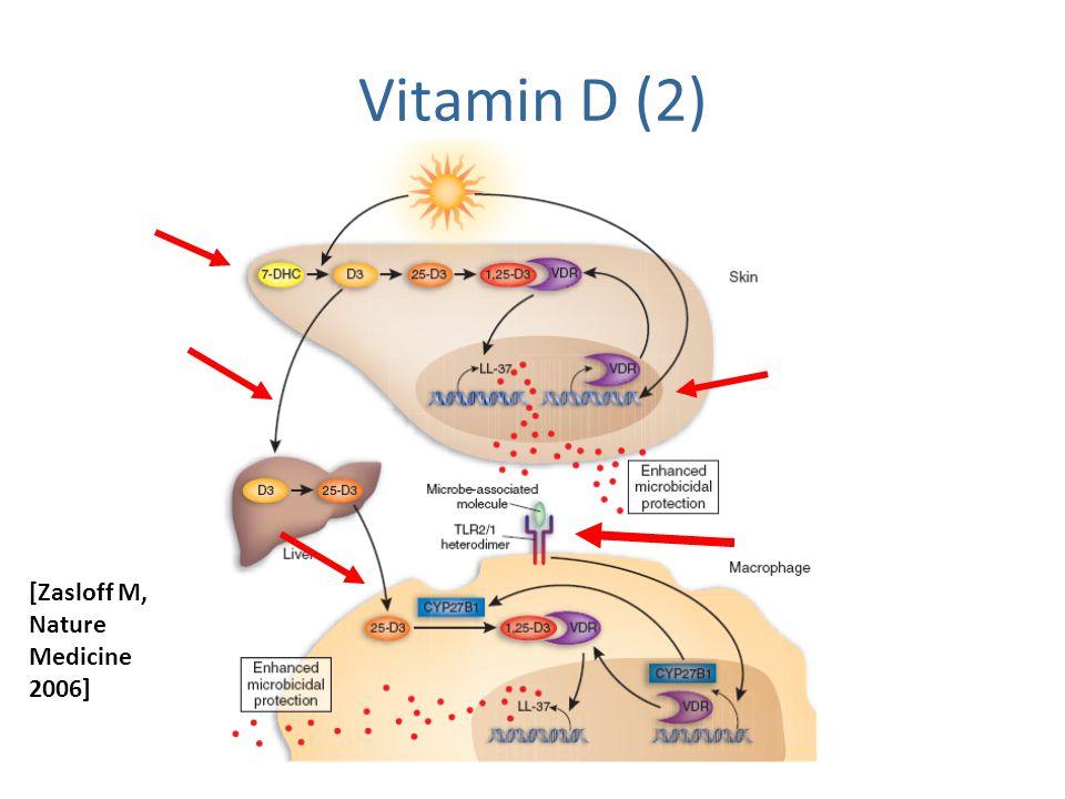Vitamin D (2) [Zasloff M, Nature Medicine 2006]