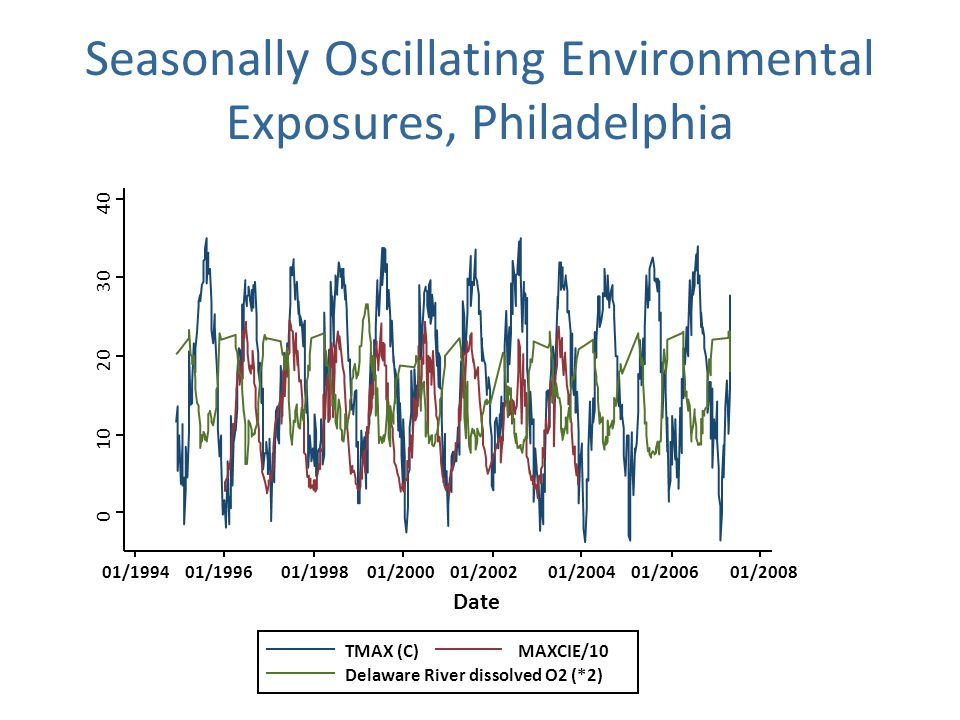 Seasonally Oscillating Environmental Exposures, Philadelphia /199401/199601/199801/200001/200201/200401/200601/2008 TMAX (C)MAXCIE/10 Delaware River dissolved O2 (*2) Date