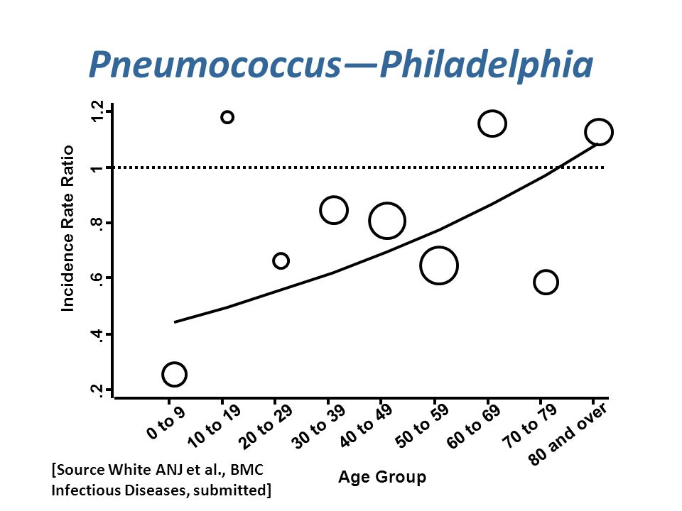 Pneumococcus—Philadelphia to 9 Age Group 10 to 1920 to 29 Incidence Rate Ratio 30 to to 4950 to to to and over [Source White ANJ et al., BMC Infectious Diseases, submitted]