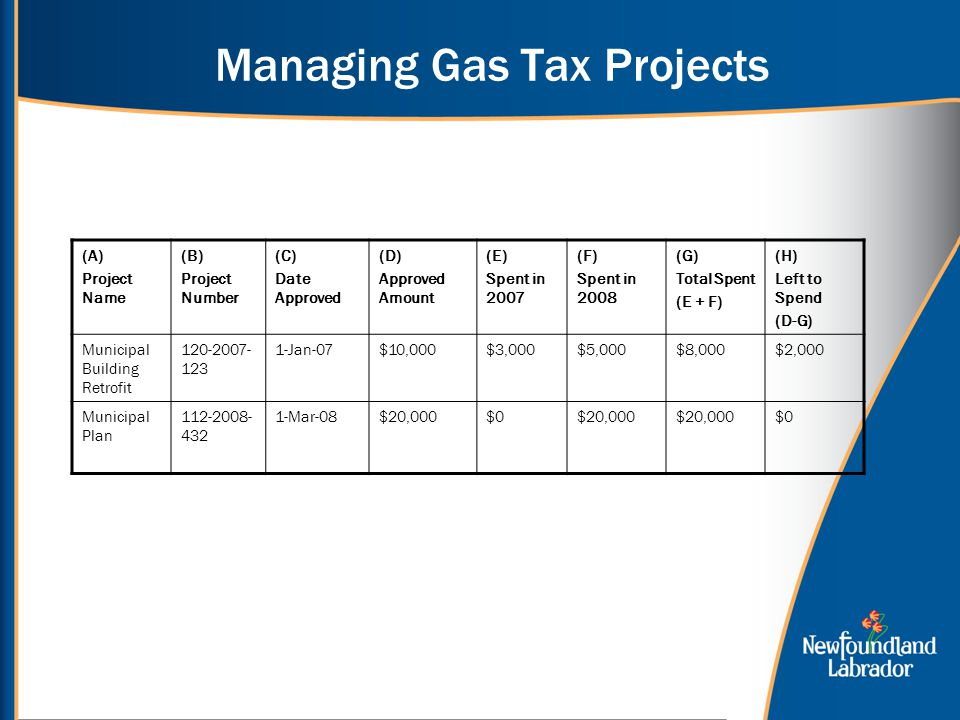 Managing Gas Tax Projects (A) Project Name (B) Project Number (C) Date Approved (D) Approved Amount (E) Spent in 2007 (F) Spent in 2008 (G) Total Spent (E + F) (H) Left to Spend (D-G) Municipal Building Retrofit Jan-07$10,000$3,000$5,000$8,000$2,000 Municipal Plan Mar-08$20,000$0$20,000 $0