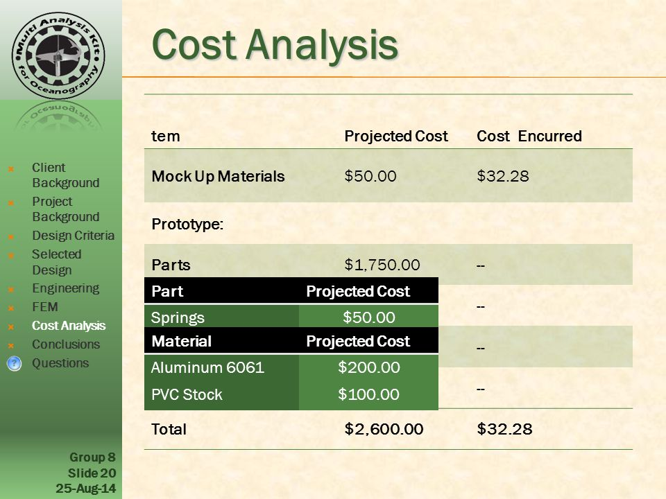 Group 8 Slide 20 25-Aug-14 Cost Analysis temProjected CostCost Encurred Mock Up Materials$50.00$32.28 Prototype: Parts$1,750.00-- Stock Material$300.00-- MachiningNA-- Testing$500.00-- Total$2,600.00$32.28 PartProjected Cost Springs$50.00 Solenoids$1,500.00 Cables$100.00 Fasteners$100.00 MaterialProjected Cost Aluminum 6061$200.00 PVC Stock$100.00  Client Background  Project Background  Design Criteria  Selected Design  Engineering  FEM  Cost Analysis  Conclusions  Questions