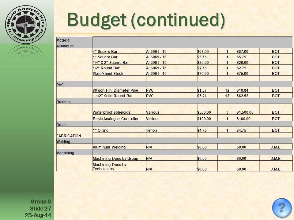 Group 8 Slide 27 25-Aug-14 Budget (continued) Material Aluminum 4