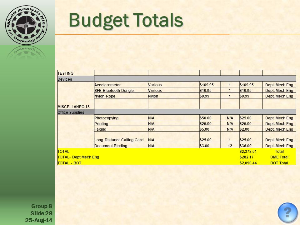 Group 8 Slide Aug-14 Budget Totals TESTING Devices AccelerometerVarious$ Dept.