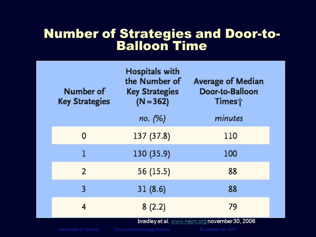 13 University of TorontoCity-wide Cardiology RoundsNovember 29, 2007 Number of Strategies and Door-to- Balloon Time bradley et al.