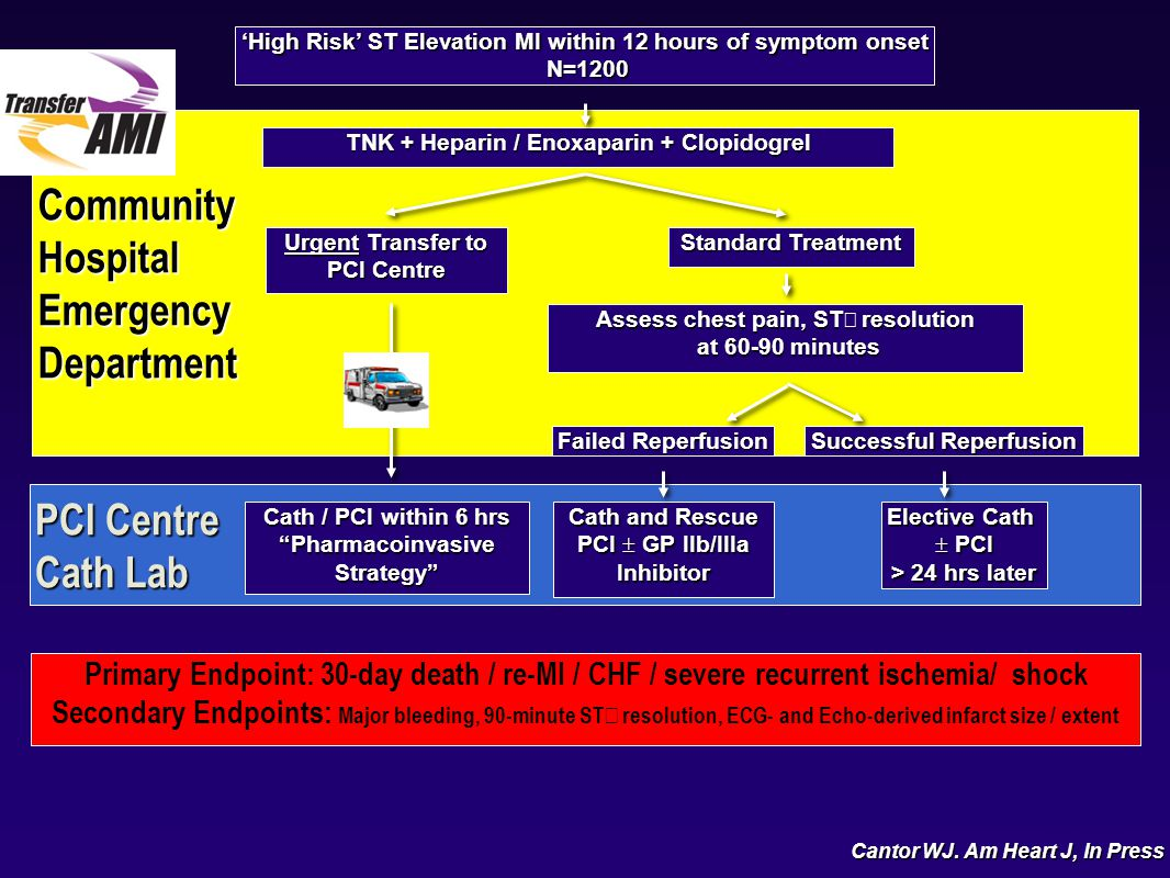 9803mo01, PCI Centre Cath Lab CommunityHospitalEmergencyDepartment Cath / PCI within 6 hrs PharmacoinvasiveStrategy Cath and Rescue PCI  GP IIb/IIIa Inhibitor TNK + Heparin / Enoxaparin + Clopidogrel Urgent Transfer to PCI Centre Assess chest pain, ST ↑ resolution at 60-90 minutes at 60-90 minutes Primary Endpoint: 30-day death / re-MI / CHF / severe recurrent ischemia/ shock Secondary Endpoints: Major bleeding, 90-minute ST ↑ resolution, ECG- and Echo-derived infarct size / extent 'High Risk' ST Elevation MI within 12 hours of symptom onset N=1200 N=1200 Failed Reperfusion Successful Reperfusion Elective Cath  PCI > 24 hrs later Standard Treatment Cantor WJ.