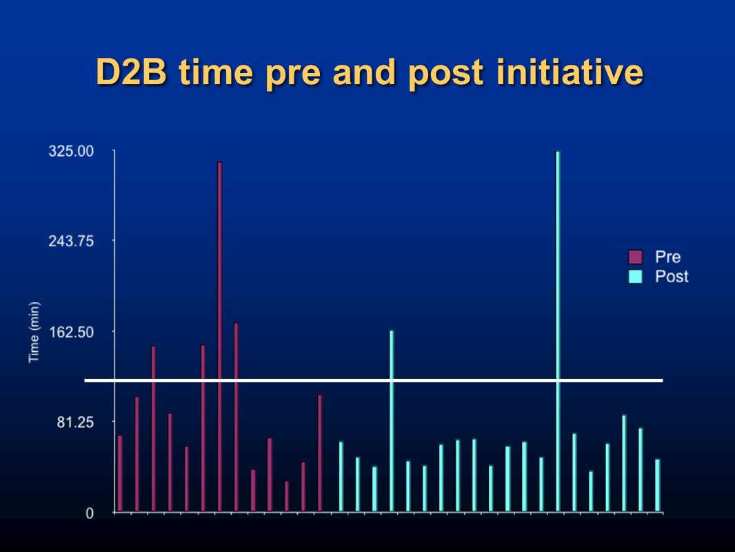 D2B time pre and post initiative