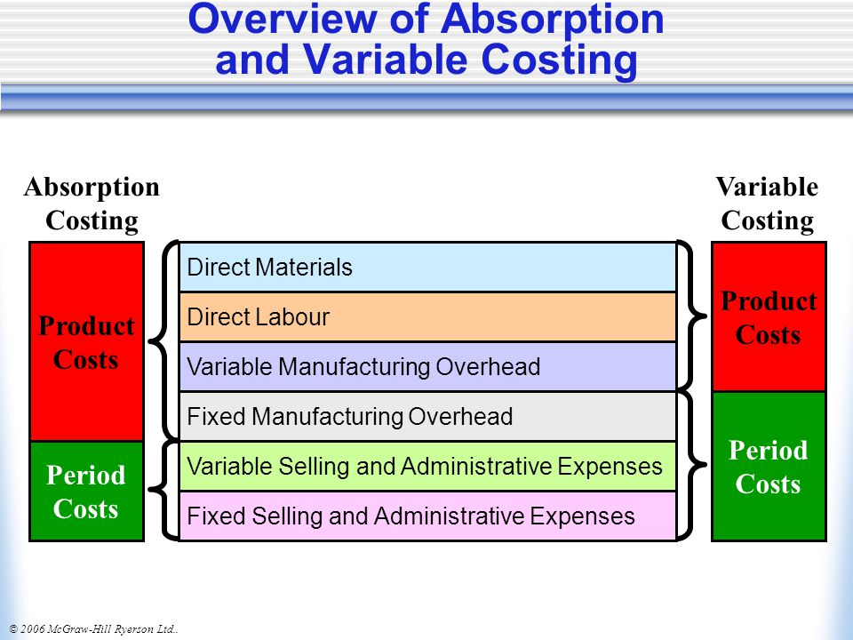 © 2006 McGraw-Hill Ryerson Ltd..Variable Costing: Year One Variable manufacturing costs only.