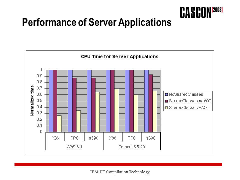 IBM JIT Compilation Technology Performance of Server Applications