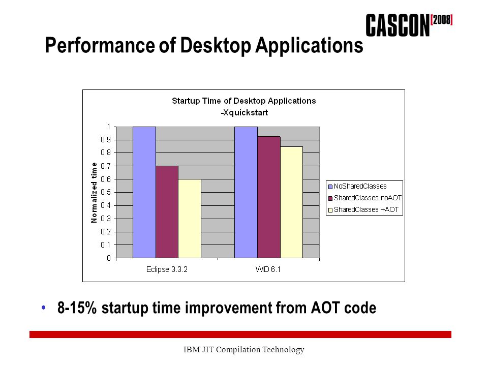 IBM JIT Compilation Technology Performance of Desktop Applications 8-15% startup time improvement from AOT code