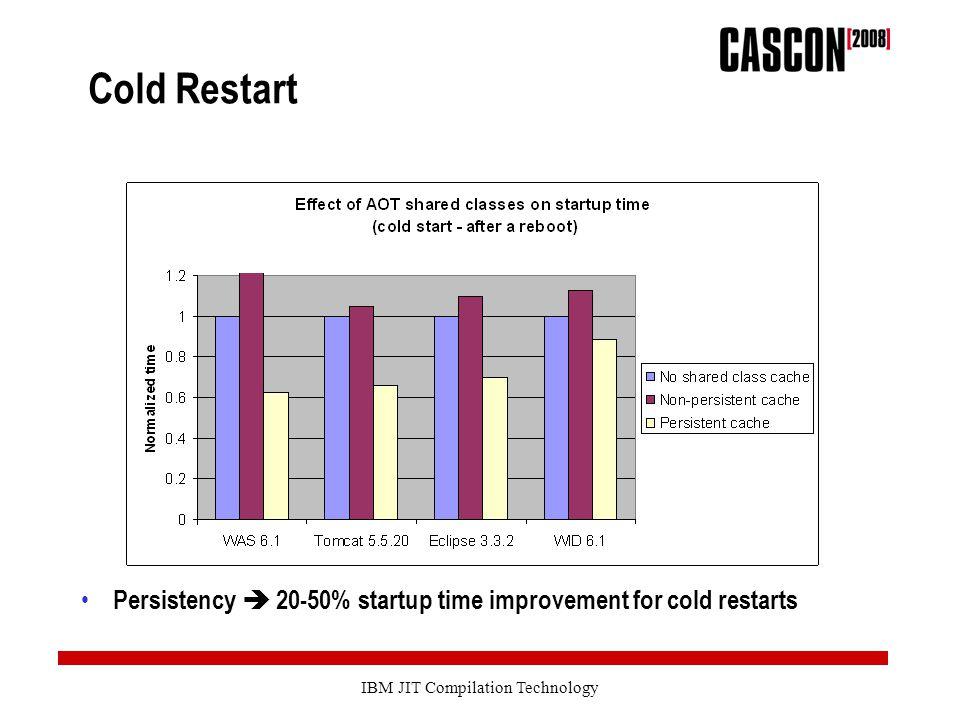 IBM JIT Compilation Technology Cold Restart Persistency  20-50% startup time improvement for cold restarts