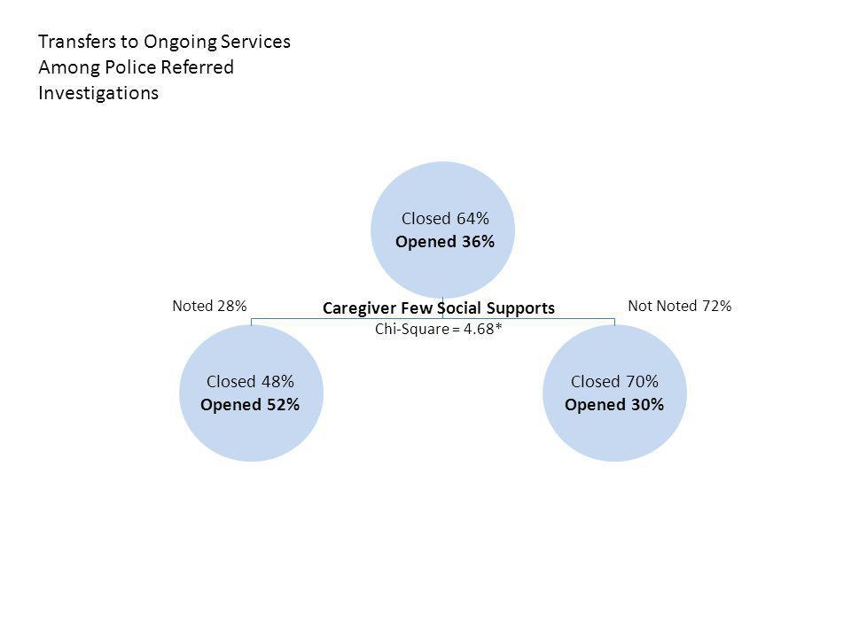 Closed 64% Opened 36% Caregiver Few Social Supports Chi-Square = 4.68* Not Noted 72%Noted 28% Closed 70% Opened 30% Closed 48% Opened 52% Transfers to Ongoing Services Among Police Referred Investigations