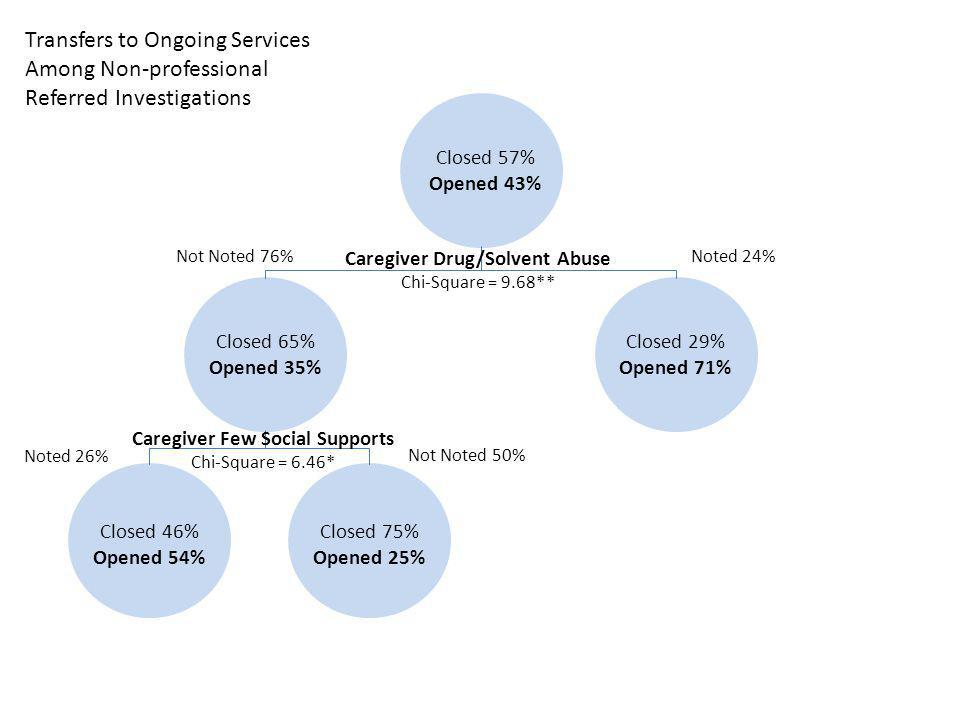 Closed 57% Opened 43% Caregiver Drug/Solvent Abuse Chi-Square = 9.68** Noted 24%Not Noted 76% Closed 29% Opened 71% Closed 65% Opened 35% Caregiver Few Social Supports Chi-Square = 6.46* Not Noted 50% Noted 26% Closed 46% Opened 54% Closed 75% Opened 25% Transfers to Ongoing Services Among Non-professional Referred Investigations