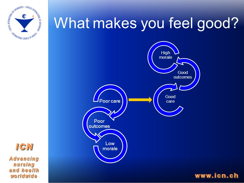 What makes you feel good Poor care Poor outcomes Low morale High morale Good outcomes Good care