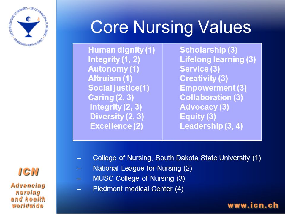 Core Nursing Values –College of Nursing, South Dakota State University (1) –National League for Nursing (2) –MUSC College of Nursing (3) –Piedmont medical Center (4) Human dignity (1) Integrity (1, 2) Autonomy (1) Altruism (1) Social justice(1) Caring (2, 3) Integrity (2, 3) Diversity (2, 3) Excellence (2) Scholarship (3) Lifelong learning (3) Service (3) Creativity (3) Empowerment (3) Collaboration (3) Advocacy (3) Equity (3) Leadership (3, 4)