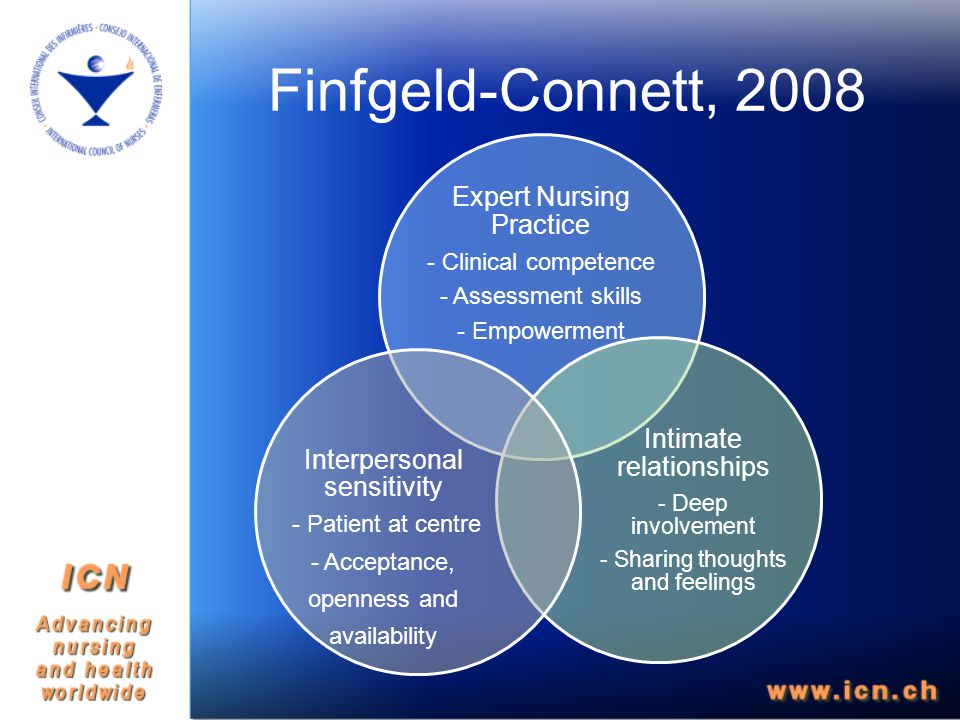 Finfgeld-Connett, 2008 Expert Nursing Practice - Clinical competence - Assessment skills - Empowerment Intimate relationships - Deep involvement - Sharing thoughts and feelings Interpersonal sensitivity - Patient at centre - Acceptance, openness and availability